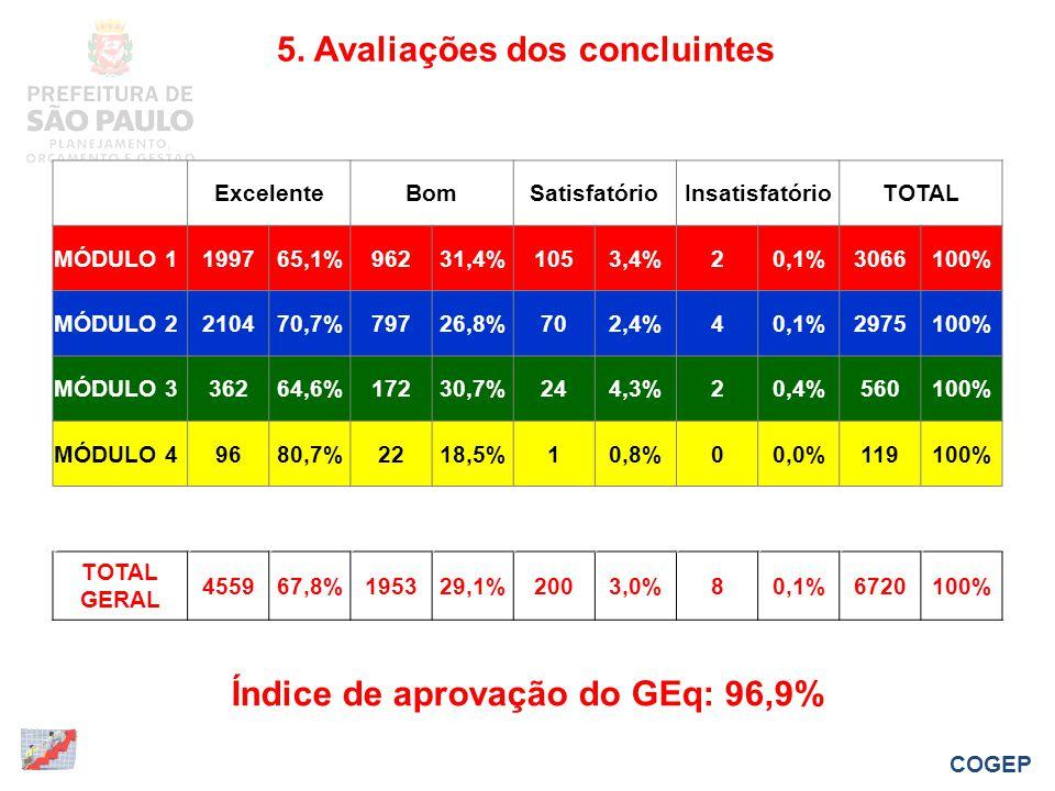 5. Avaliações dos concluintes ExcelenteBomSatisfatórioInsatisfatórioTOTAL MÓDULO 1199765,1%96231,4%1053,4%20,1%3066100% MÓDULO 2210470,7%79726,8%702,4