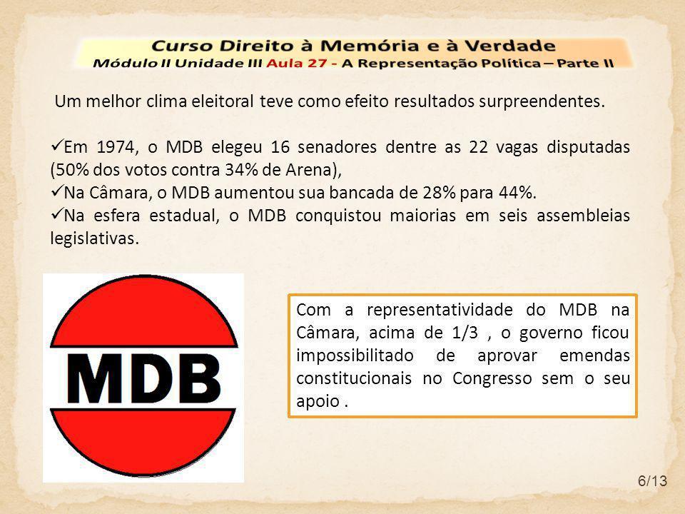 6/13 Um melhor clima eleitoral teve como efeito resultados surpreendentes. Em 1974, o MDB elegeu 16 senadores dentre as 22 vagas disputadas (50% dos v