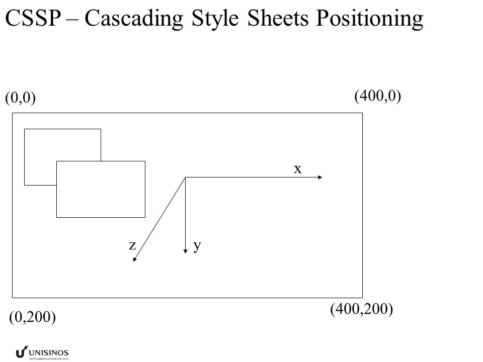 CSSP – Cascading Style Sheets Positioning x yz (0,0) (400,0) (0,200) (400,200)