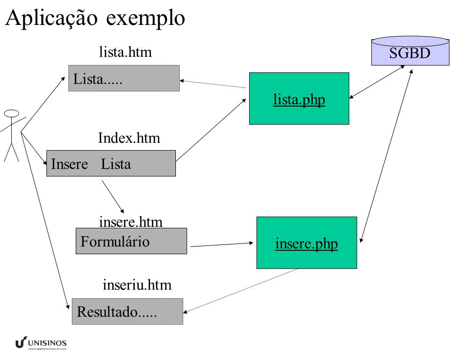 SGBD Aplicação exemplo Insere Lista lista.php Index.htm insere.php Lista.....