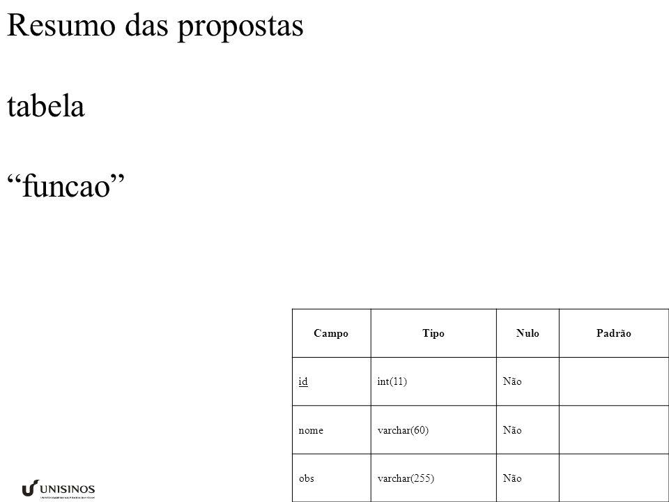 Resumo das propostas tabela funcao CampoTipoNuloPadrão id int(11)Não nome varchar(60)Não obs varchar(255)Não