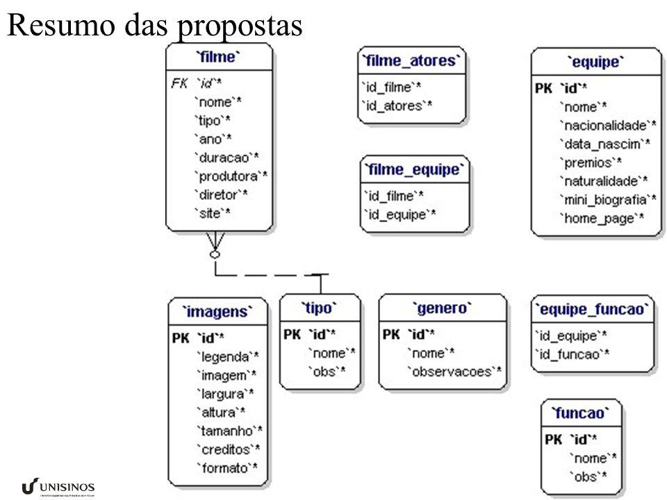 Resumo das propostas