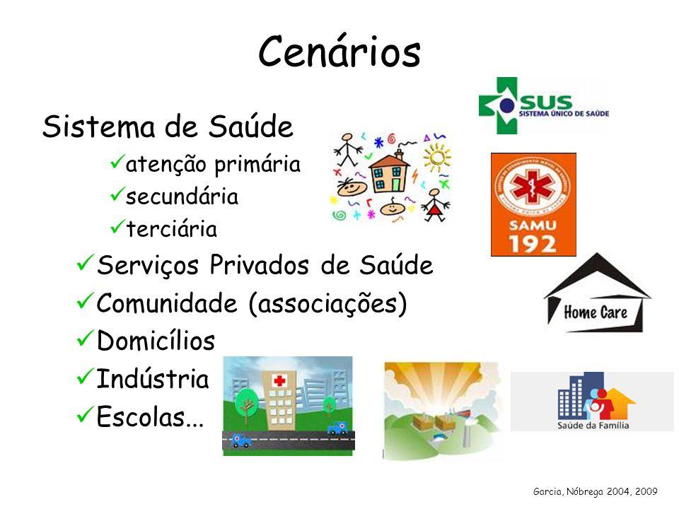 Cenários Sistema de Saúde atenção primária secundária terciária Serviços Privados de Saúde Comunidade (associações) Domicílios Indústria Escolas... Ga