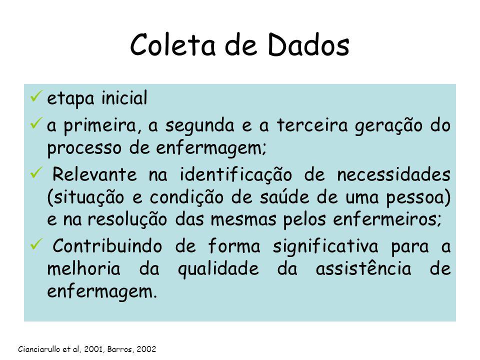 Coleta de Dados etapa inicial a primeira, a segunda e a terceira geração do processo de enfermagem; Relevante na identificação de necessidades (situaç