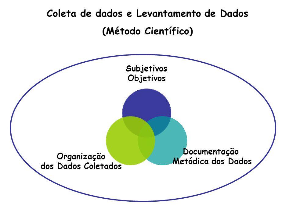 Subjetivos Objetivos Documentação Metódica dos Dados Organização dos Dados Coletados Coleta de dados e Levantamento de Dados (Método Científico)