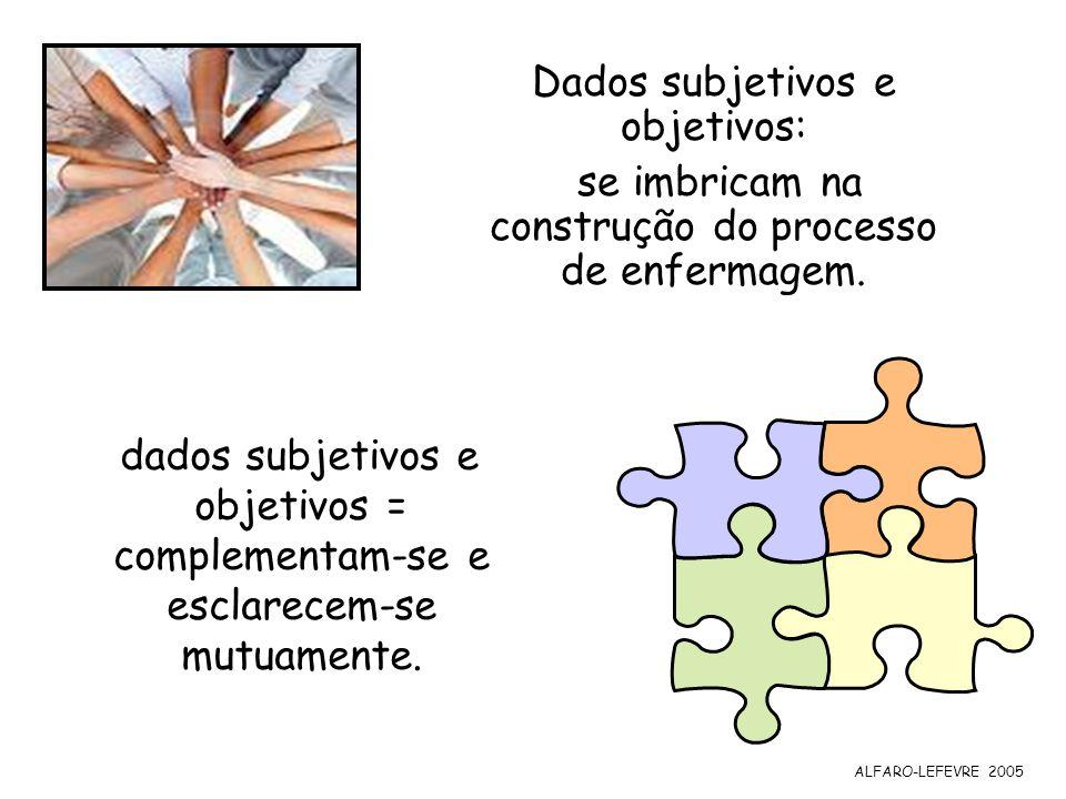 dados subjetivos e objetivos = complementam-se e esclarecem-se mutuamente. ALFARO-LEFEVRE 2005 Dados subjetivos e objetivos: se imbricam na construção