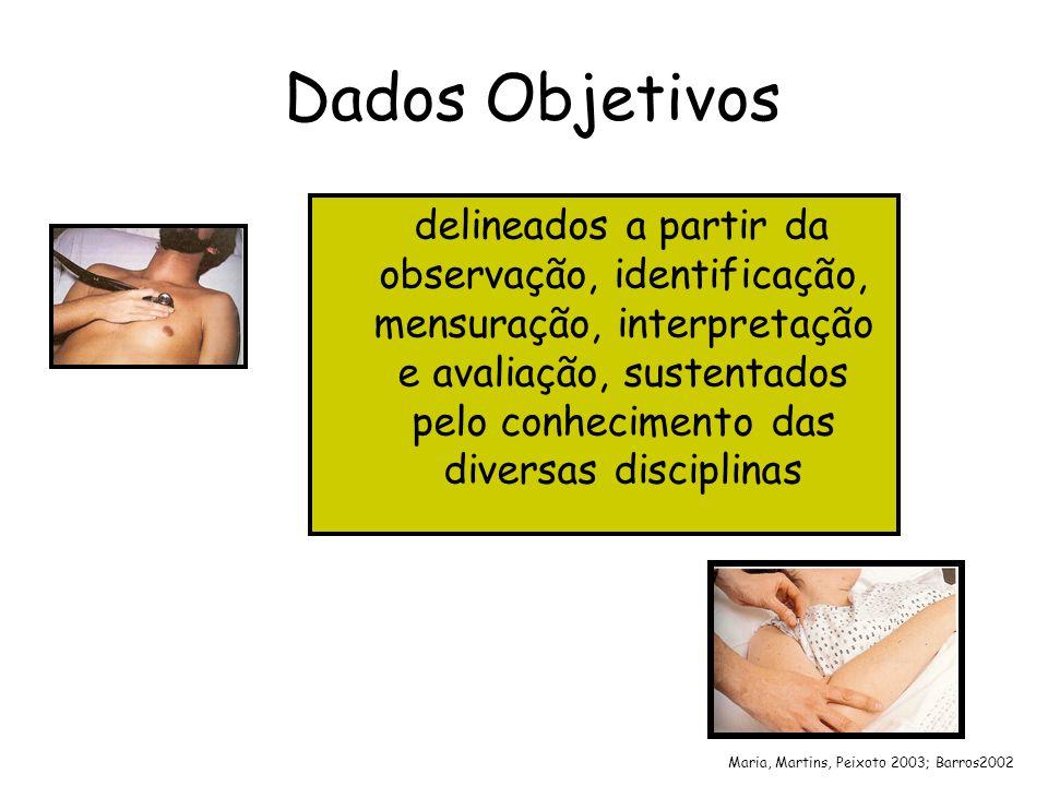 Dados Objetivos delineados a partir da observação, identificação, mensuração, interpretação e avaliação, sustentados pelo conhecimento das diversas di