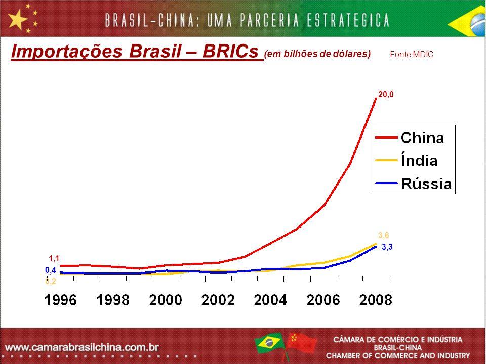 Importações Brasil – BRICs (em bilhões de dólares) Fonte:MDIC 20,0 1,1 3,6 0,2 3,3 0,4