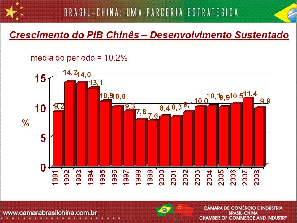 Crescimento do PIB Chinês – Desenvolvimento Sustentado média do período = 10.1% média do período = 10.2%
