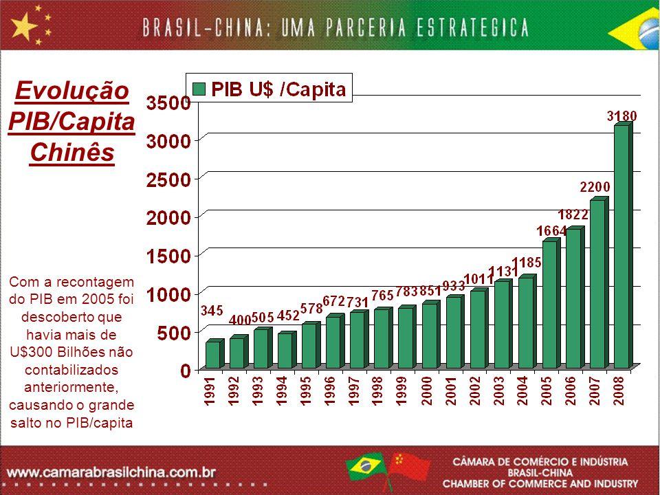 Evolução PIB/Capita Chinês Com a recontagem do PIB em 2005 foi descoberto que havia mais de U$300 Bilhões não contabilizados anteriormente, causando o