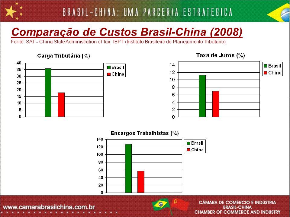 Comparação de Custos Brasil-China (2008) Fonte: SAT - China State Administration of Tax, IBPT (Instituto Brasileiro de Planejamento Tributario)
