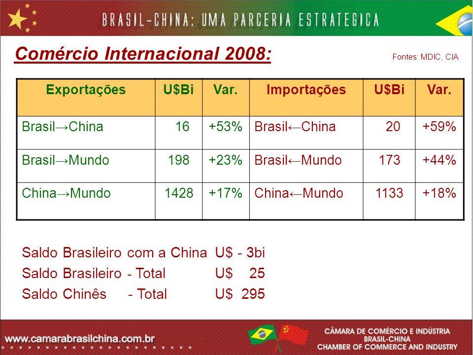 Comércio Internacional 2008: Fontes: MDIC, CIA Saldo Brasileiro com a China U$ - 3bi Saldo Brasileiro - Total U$ 25 Saldo Chinês - Total U$ 295 Export
