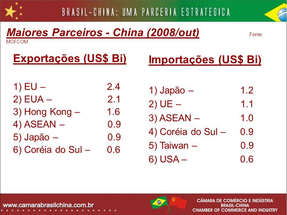 Maiores Parceiros - China (2008/out) Fonte: MOFCOM Exportações (US$ Bi) 1) EU – 2.4 2) EUA – 2.1 3) Hong Kong – 1.6 4) ASEAN – 0.9 5) Japão – 0.9 6) C