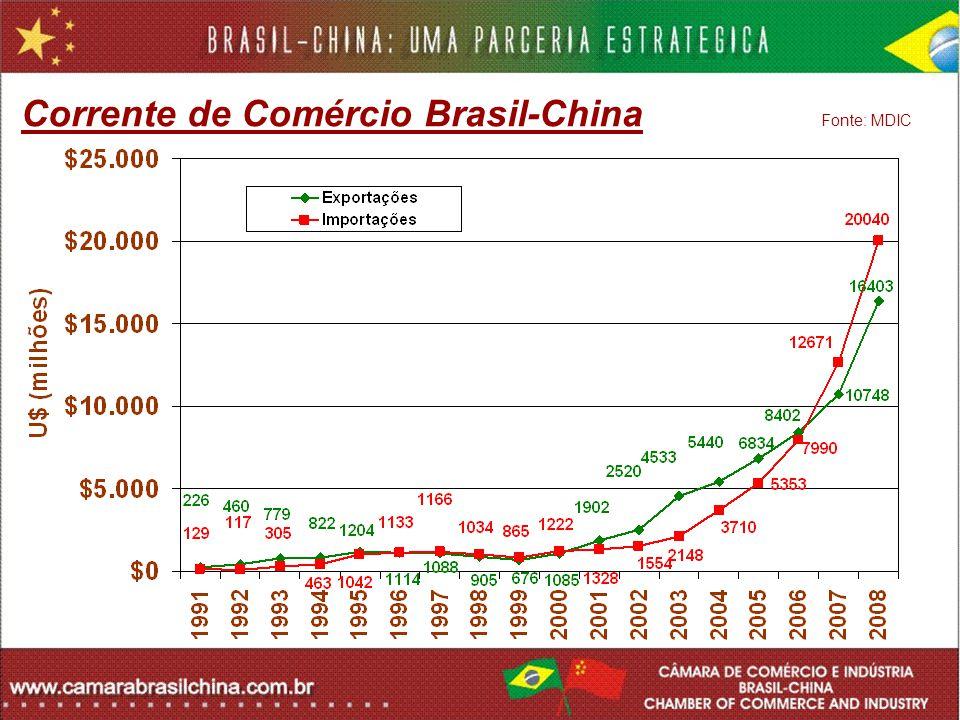 Corrente de Comércio Brasil-China Fonte: MDIC