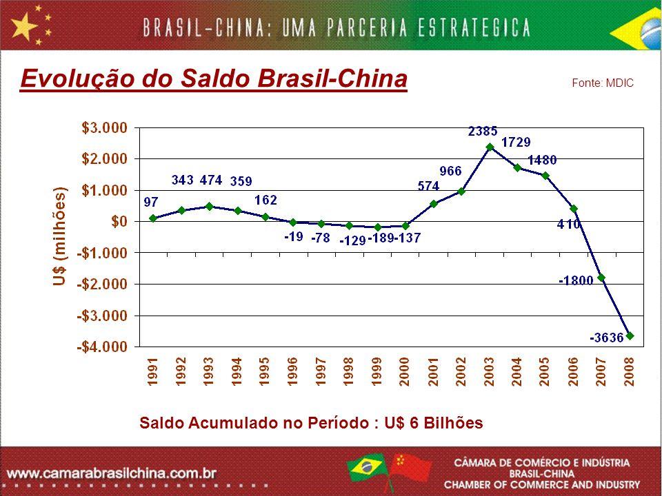 Evolução do Saldo Brasil-China Fonte: MDIC Saldo Acumulado no Período : U$ 6 Bilhões