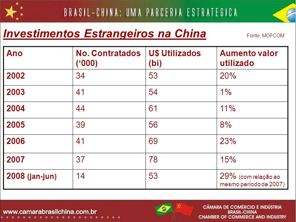 Investimentos Estrangeiros na China Fonte: MOFCOM AnoNo. Contratados (000) U$ Utilizados (bi) Aumento valor utilizado 2002345320% 200341541% 200444611