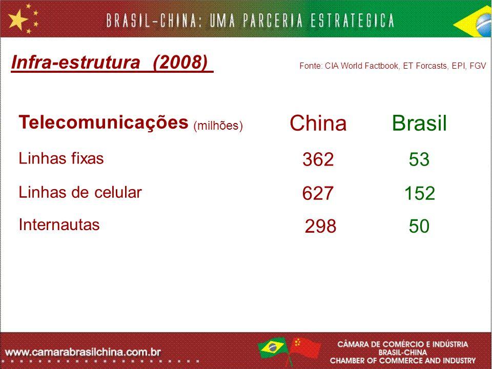 Infra-estrutura (2008) Fonte: CIA World Factbook, ET Forcasts, EPI, FGV Telecomunicações (milhões) ChinaBrasil Linhas fixas 36253 Linhas de celular 62