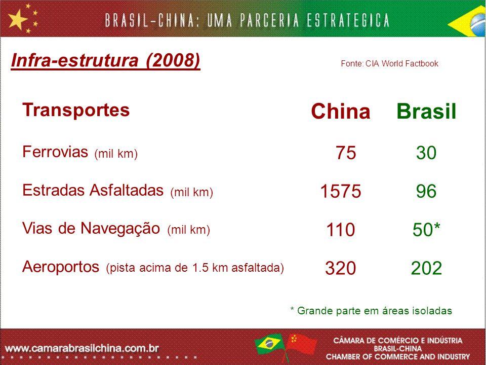 Transportes ChinaBrasil Ferrovias (mil km) 7530 Estradas Asfaltadas (mil km) 157596 Vias de Navegação (mil km) 11050* Aeroportos (pista acima de 1.5 k