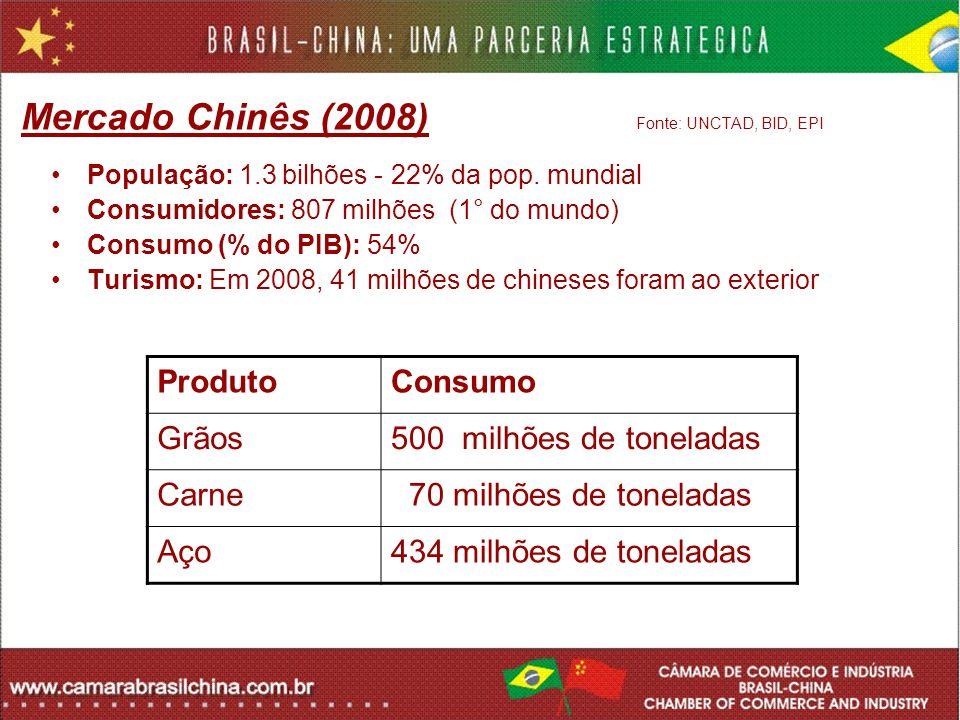 Mercado Chinês (2008) Fonte: UNCTAD, BID, EPI População: 1.3 bilhões - 22% da pop. mundial Consumidores: 807 milhões (1° do mundo) Consumo (% do PIB):