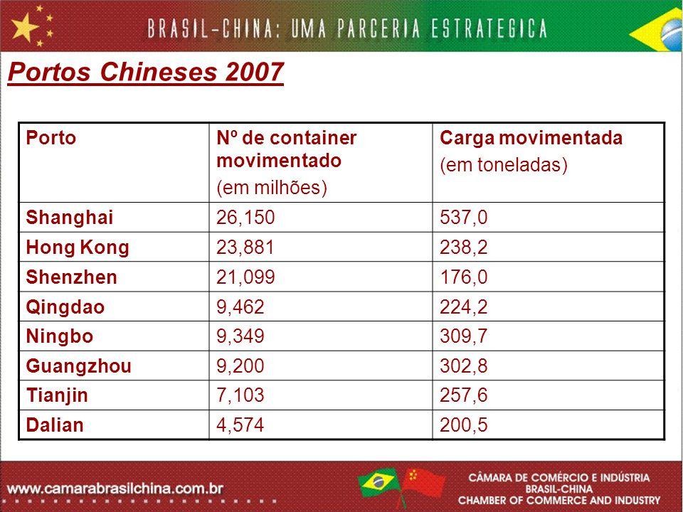 Portos Chineses 2007 PortoNº de container movimentado (em milhões) Carga movimentada (em toneladas) Shanghai26,150537,0 Hong Kong23,881238,2 Shenzhen2