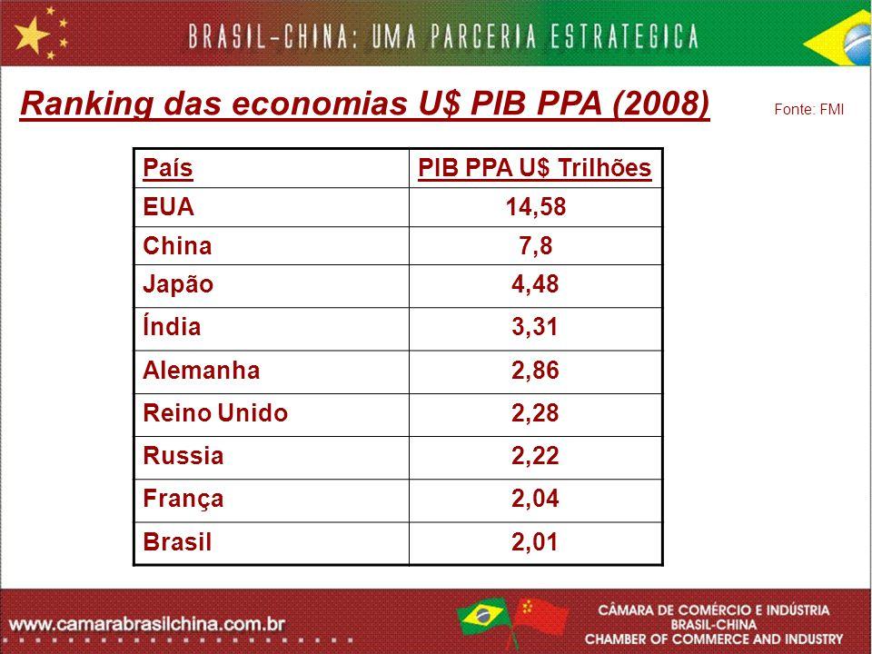 PaísPIB PPA U$ Trilhões EUA14,58 China7,8 Japão4,48 Índia3,31 Alemanha2,86 Reino Unido2,28 Russia2,22 França2,04 Brasil2,01 Ranking das economias U$ P
