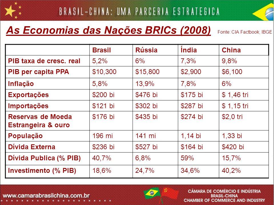 As Economias das Nações BRICs (2008) Fonte: CIA Factbook; IBGE BrasilRússiaÍndiaChina PIB taxa de cresc. real5,2%6%7,3%9,8% PIB per capita PPA$10,300$