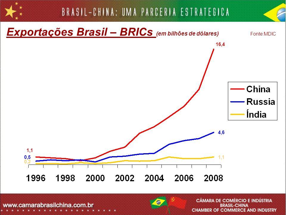 1,1 16,4 4,6 0,5 0,2 1,1 Exportações Brasil – BRICs (em bilhões de dólares) Fonte:MDIC