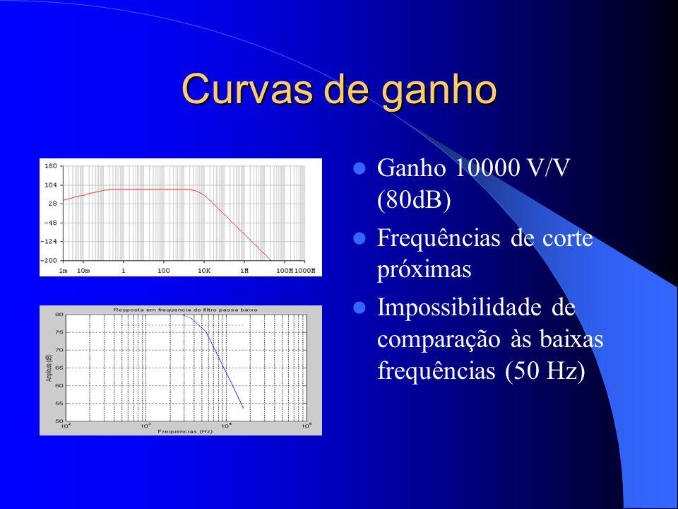 Curvas de ganho Ganho 10000 V/V (80dB) Frequências de corte próximas Impossibilidade de comparação às baixas frequências (50 Hz)