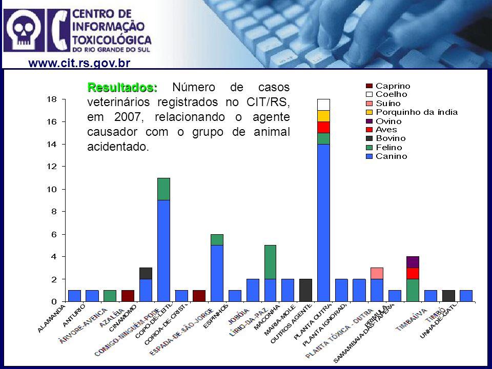 www.cit.rs.gov.br Resultados: Resultados: Número de casos veterinários registrados no CIT/RS, em 2007, relacionando o agente causador com o grupo de a