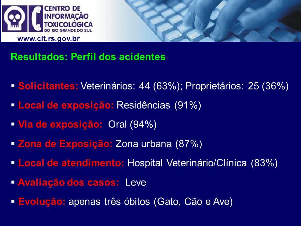 www.cit.rs.gov.br Resultados: Perfil dos acidentes Solicitantes: Veterinários: 44 (63%); Proprietários: 25 (36%) Local de exposição: Residências (91%)