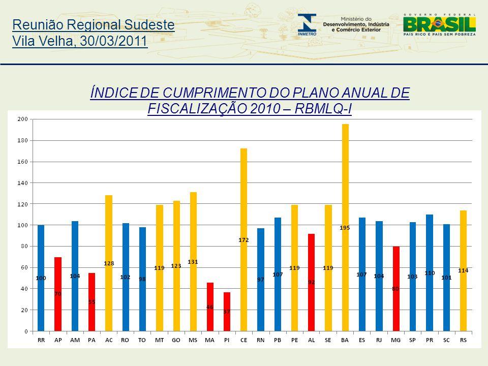 Reunião Regional Sudeste Vila Velha, 30/03/2011 ÍNDICE DE CUMPRIMENTO DO PLANO ANUAL DE FISCALIZAÇÃO 2010 – RBMLQ-I