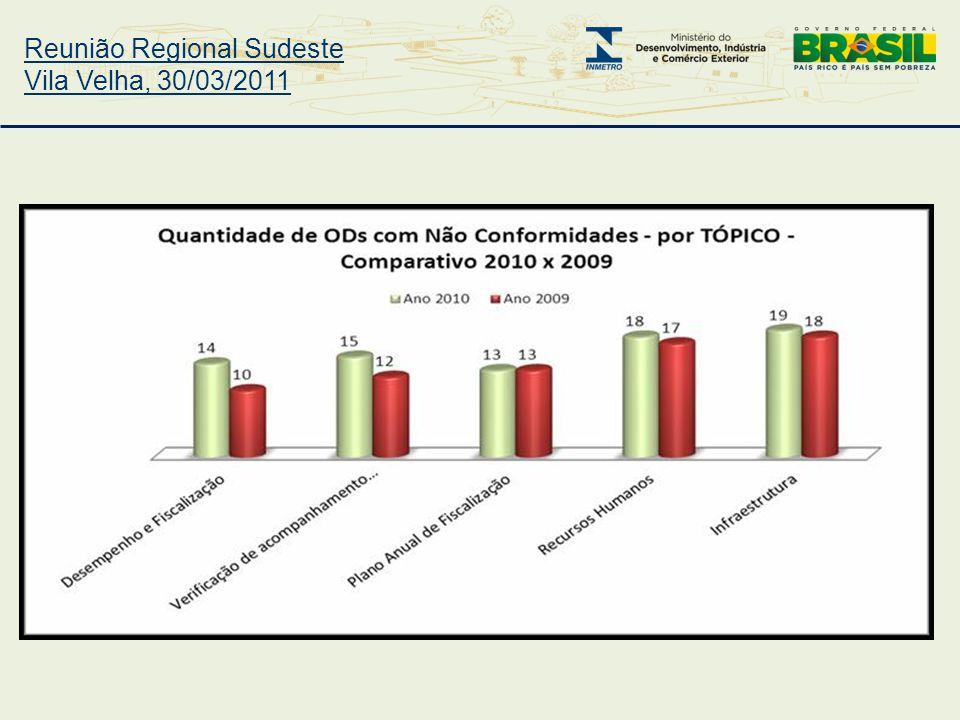 Reunião Regional Sudeste Vila Velha, 30/03/2011