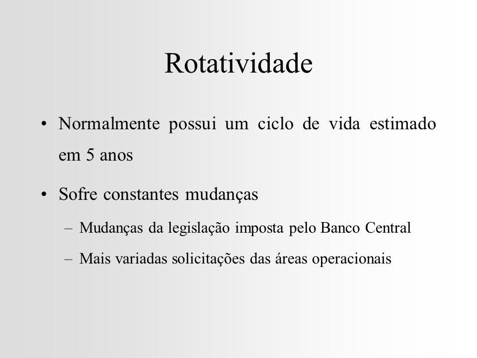 Rotatividade Normalmente possui um ciclo de vida estimado em 5 anos Sofre constantes mudanças –Mudanças da legislação imposta pelo Banco Central –Mais variadas solicitações das áreas operacionais
