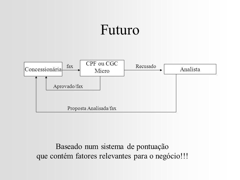 Futuro Concessionária CPF ou CGC Micro fax Aprovado/fax Analista Recusado Proposta Analisada/fax Baseado num sistema de pontuação que contém fatores relevantes para o negócio!!!