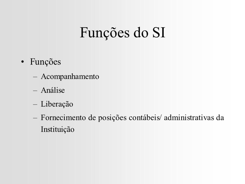 Funções do SI Funções –Acompanhamento –Análise –Liberação –Fornecimento de posições contábeis/ administrativas da Instituição