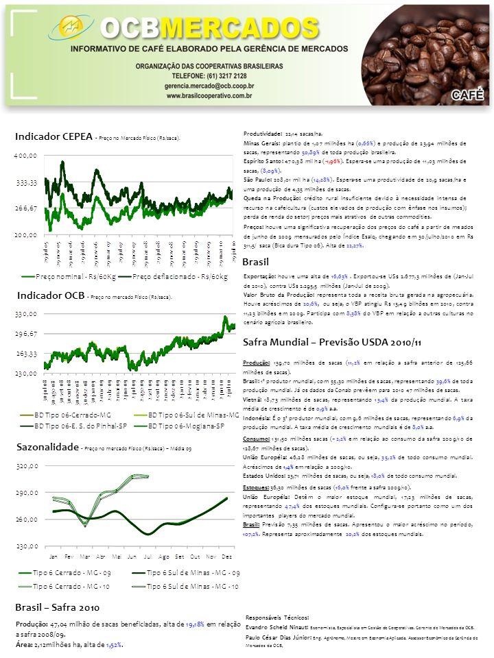 Indicador CEPEA - Preço no Mercado Físico (R$/saca).