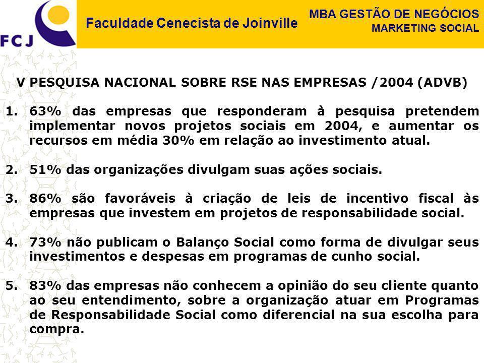 Faculdade Cenecista de Joinville MBA GESTÃO DE NEGÓCIOS MARKETING SOCIAL V PESQUISA NACIONAL SOBRE RSE NAS EMPRESAS /2004 (ADVB) 1.63% das empresas qu