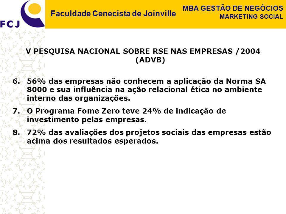 Faculdade Cenecista de Joinville MBA GESTÃO DE NEGÓCIOS MARKETING SOCIAL V PESQUISA NACIONAL SOBRE RSE NAS EMPRESAS /2004 (ADVB) 6.56% das empresas nã