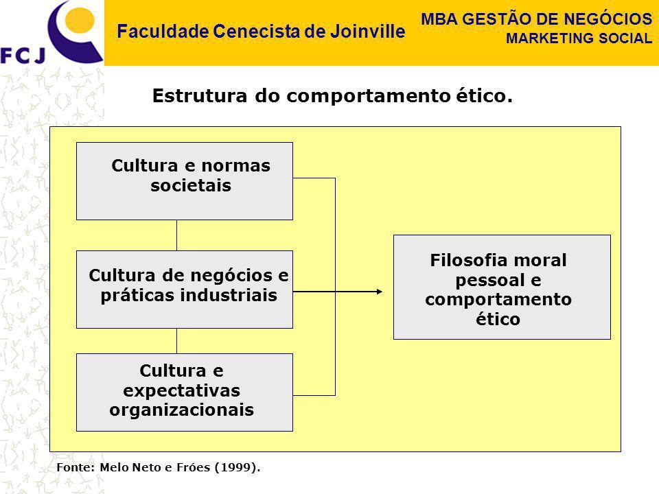 Faculdade Cenecista de Joinville MBA GESTÃO DE NEGÓCIOS MARKETING SOCIAL Cultura e normas societais Cultura de negócios e práticas industriais Filosof