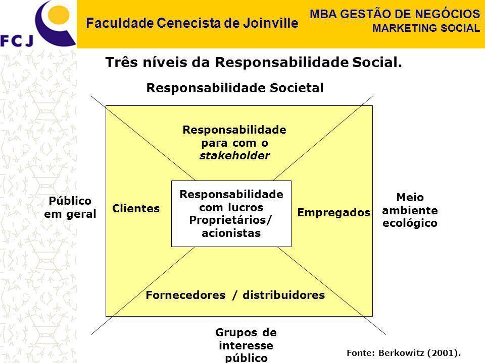 Faculdade Cenecista de Joinville MBA GESTÃO DE NEGÓCIOS MARKETING SOCIAL Três Níveis de Responsabilidade Social: 1.Responsabilidade pelo lucro - admite que as empresas tenham uma única responsabilidade - maximizar os lucros dos seus proprietários ou acionistas.
