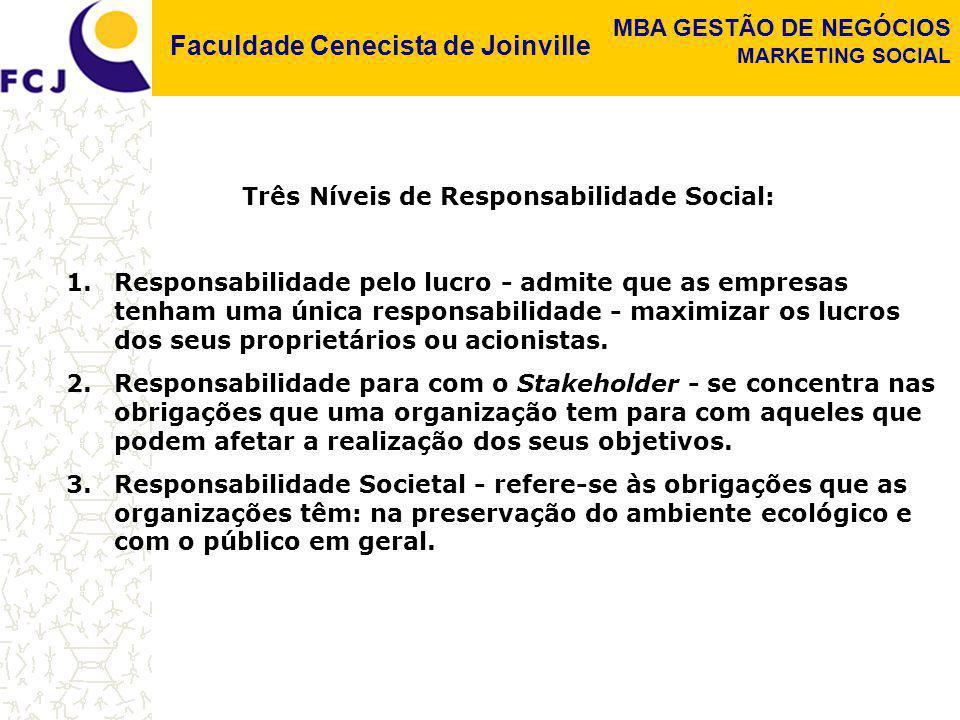 Faculdade Cenecista de Joinville MBA GESTÃO DE NEGÓCIOS MARKETING SOCIAL Três Níveis de Responsabilidade Social: 1.Responsabilidade pelo lucro - admit