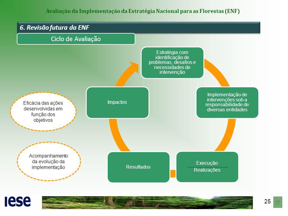 25 Avaliação da Implementação da Estratégia Nacional para as Florestas (ENF) 6. Revisão futura da ENF Ciclo de Avaliação Estratégia com identificação