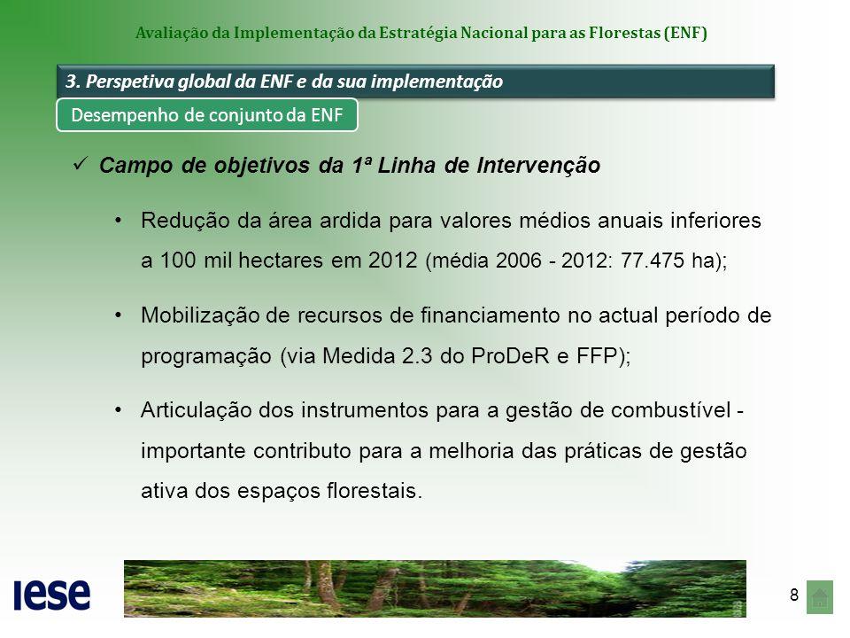9 Avaliação da Implementação da Estratégia Nacional para as Florestas (ENF) Campo de objetivos da 2ª Linha de Intervenção A especialização dos territórios florestais, através de instrumentos de ordenamento (PROF), pretendeu induzir as condições para concretizar no terreno a política florestal e executar a ENF; O desajustamento entre as previsões de evolução da floresta inscritos na ENF e as necessidades de matéria-prima das fileiras silvo- industriais, contribuiu para a suspensão parcial dos PROF.