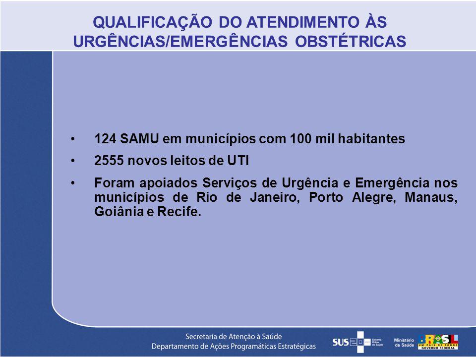 124 SAMU em municípios com 100 mil habitantes 2555 novos leitos de UTI Foram apoiados Serviços de Urgência e Emergência nos municípios de Rio de Janei