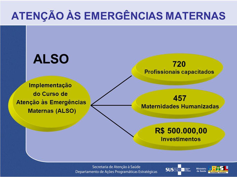 ATENÇÃO ÀS EMERGÊNCIAS MATERNAS Implementação do Curso de Atenção às Emergências Maternas (ALSO) 720 Profissionais capacitados 457 Maternidades Humani