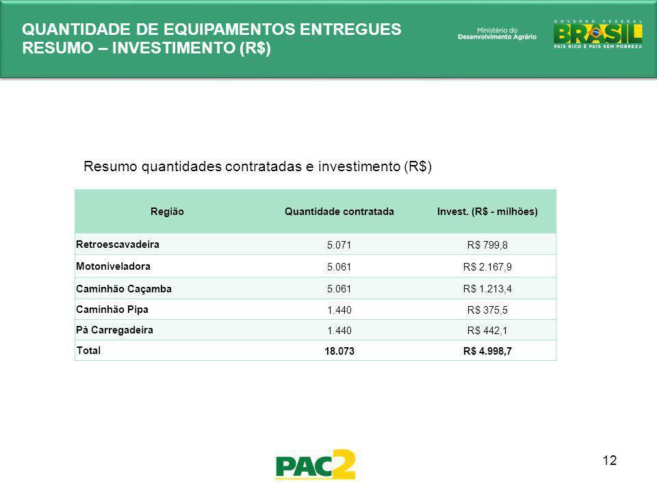 12 QUANTIDADE DE EQUIPAMENTOS ENTREGUES RESUMO – INVESTIMENTO (R$) RegiãoQuantidade contratadaInvest. (R$ - milhões) Retroescavadeira 5.071R$ 799,8 Mo