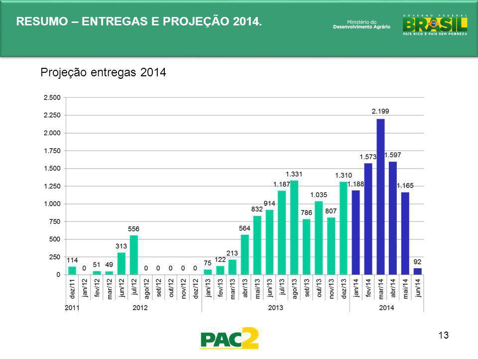 13 Projeção entregas 2014 RESUMO – ENTREGAS E PROJEÇÃO 2014.