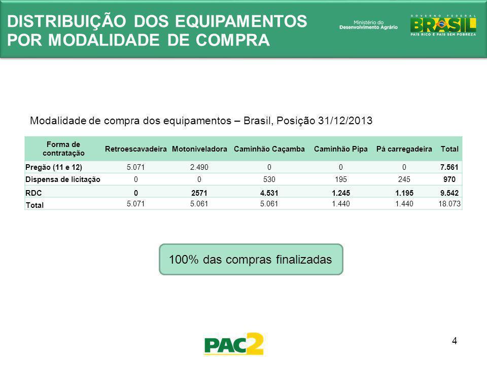 5 ENTREGAS DOS EQUIPAMENTOS - BRASIL Situação das entregas das Máquinas – Brasil, Posição 31/12/2013 BrasilRetroescavadeiraMotoniveladoraCaminhão PipaPá Carregadeira Caminhão Caçamba Total Entregues 5.0712.6177534611.35710.259 A Serem Entregues 02.4446879793.7047.814 Total5.0715.0611.440 5.06118.073 Percentual Entregue 100%52% 32%27%57%