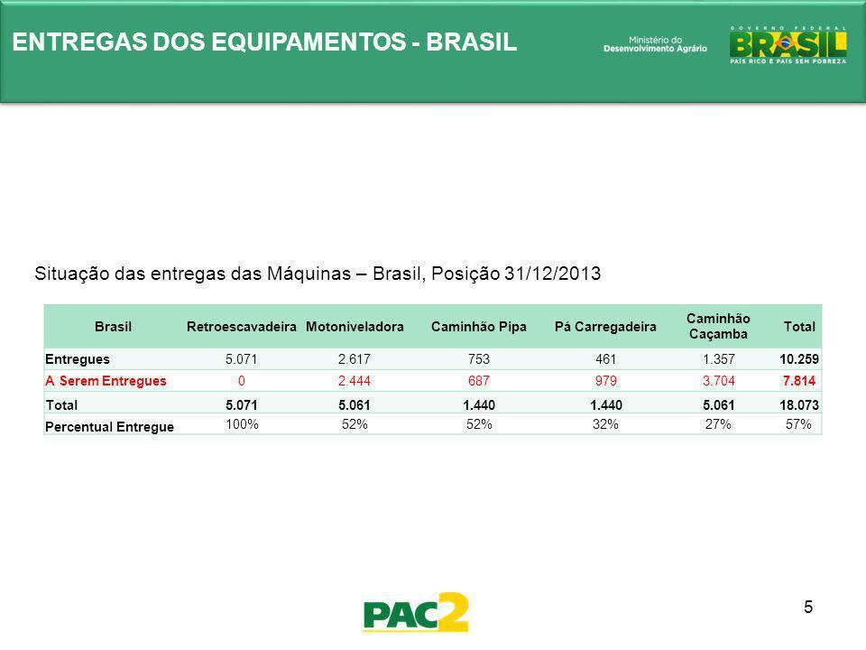5 ENTREGAS DOS EQUIPAMENTOS - BRASIL Situação das entregas das Máquinas – Brasil, Posição 31/12/2013 BrasilRetroescavadeiraMotoniveladoraCaminhão Pipa