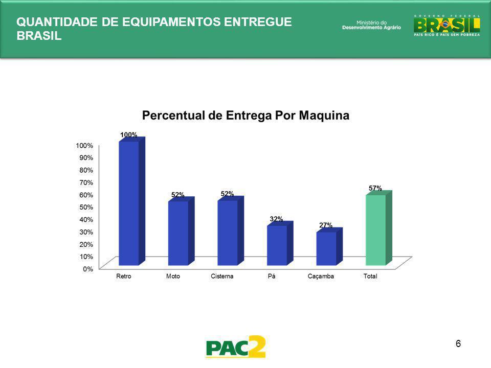 7 ENTREGAS DOS EQUIPAMENTOS - SEMIÁRIDO Situação das entregas das Máquinas – Semiárido, Posição 31/12/2013 SemiáridoRetroescavadeiraMotoniveladoraCaminhão CaçambaCaminhão PipaPá carregadeiraTotal Entregues 1.440 1.0657534615.159 A Serem Entregues 003756879792.041 Total1.440 7.200 Percentual Entregue 100% 74%52%32%72%